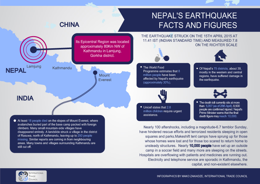 Nepal Earthquake Infographic International Trade Council