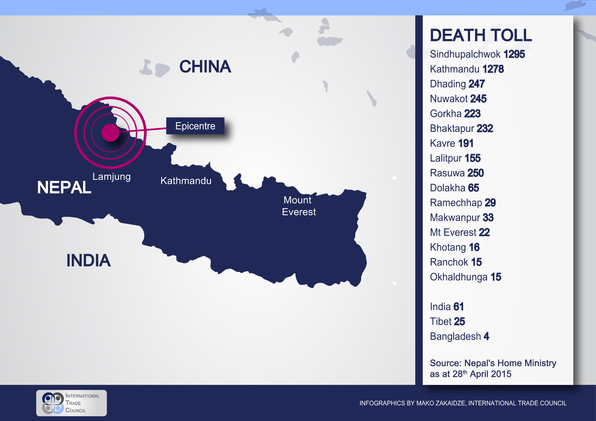 Nepal Earthquake Infographic Death Toll International Trade Council