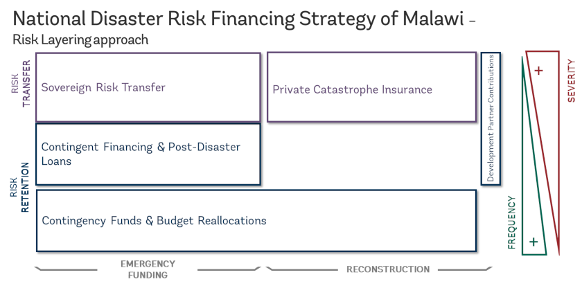National Disaster Risk Finance Strategy of Malawi